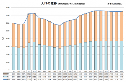 原村の人口推移
